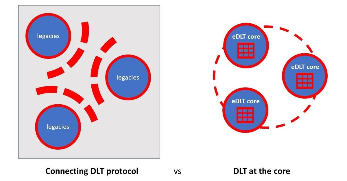 DLT supply chain